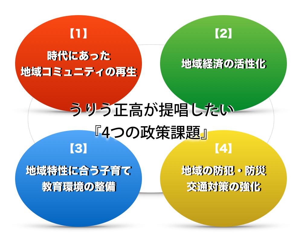 4つの政策課題
